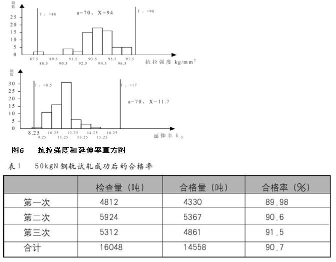 50KgN钢轨试轧成功后共进行了3次批量轧制,总产量近1.6万吨,主要经济技术指标完成情况如表1。: 综上所述,50KgN钢轨现已成功铺设在中国台湾环岛铁路上,通过生产实践,得出如下结论: 1. 万能轧制法生产出的50KgN重轨由于孔型对称设计,变形均匀,成品对称性好,孔型采用四面压下变形,产品尺寸精度高,轧件内部残余应力 2.